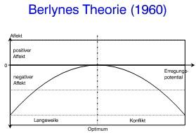 berlynes Theorie markentreue