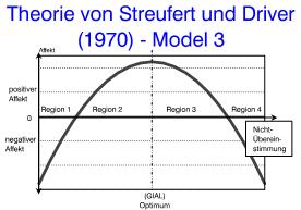 markentreue Streufert Theorie